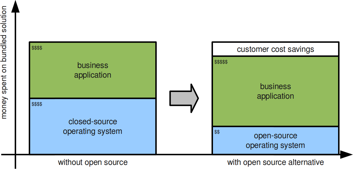The Economic Case for Open Source Foundations - Software